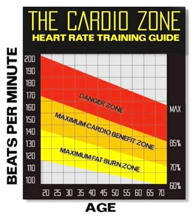 fat-burning-zone-myth